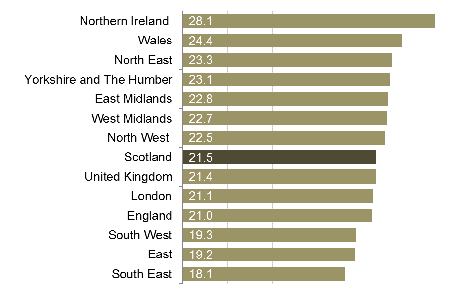A comparison of economic inactivity rate across the nations and regions of the UK.
