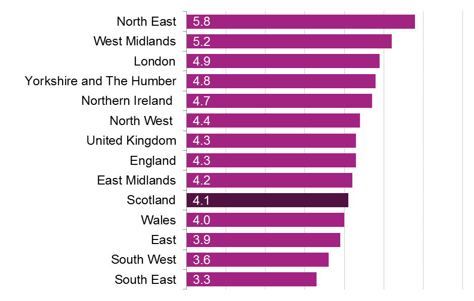 A comparison of employment inactivity rate across the nations and regions of the UK.
