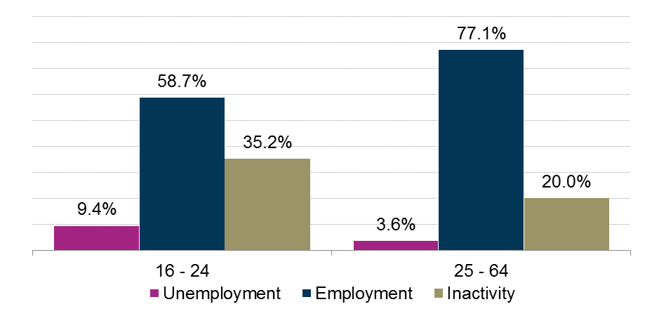 A comparison of the latest unemployment, employment and economic inactivity rates for 16 to 24 year olds and those aged 25 to 64.