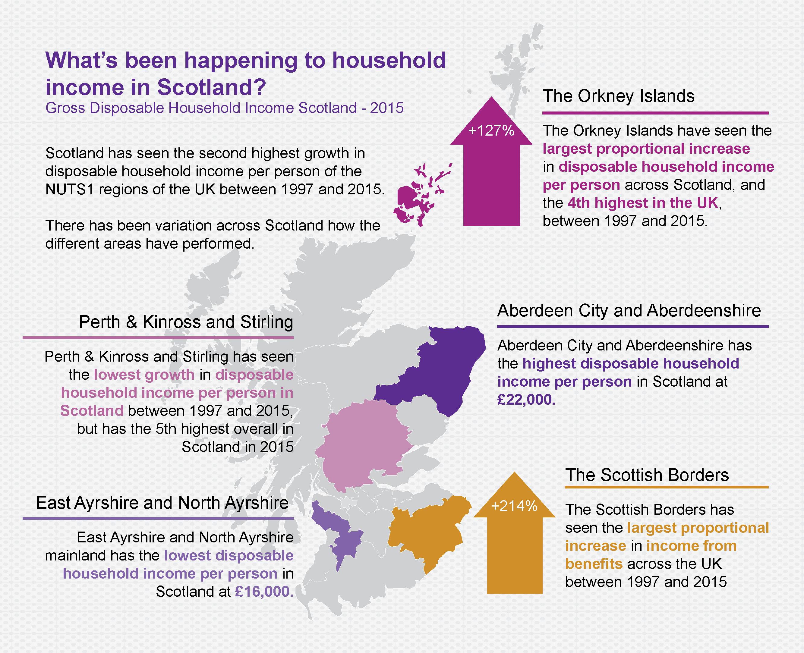Figure 1 Whats Been Happening To Household Income In Scotland