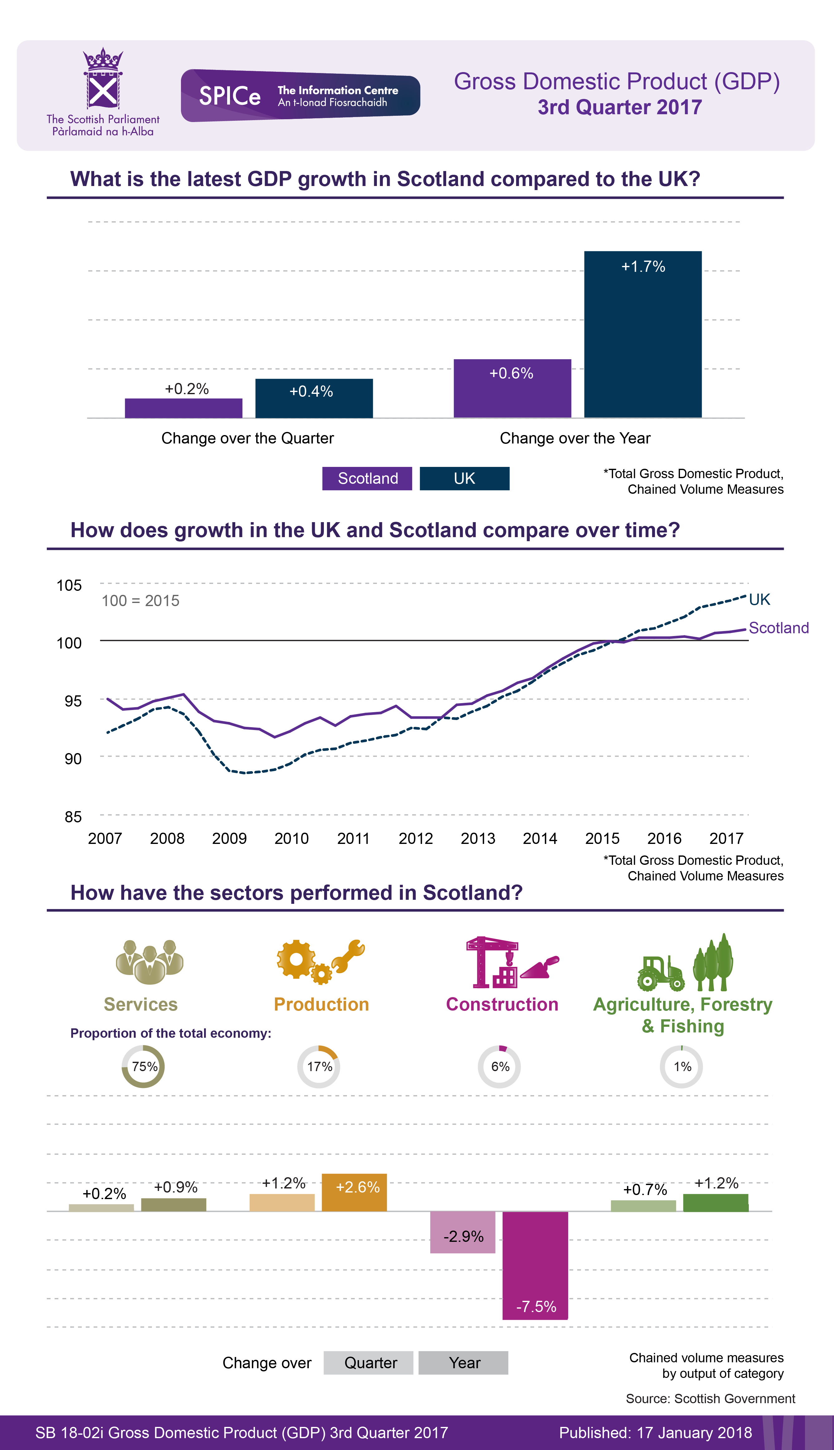 Overview of the latest GDP statistics from the Scottish Government.