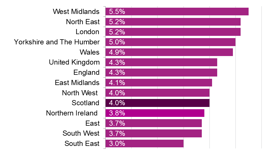 Unemployment rates for each region and nation of the UK.