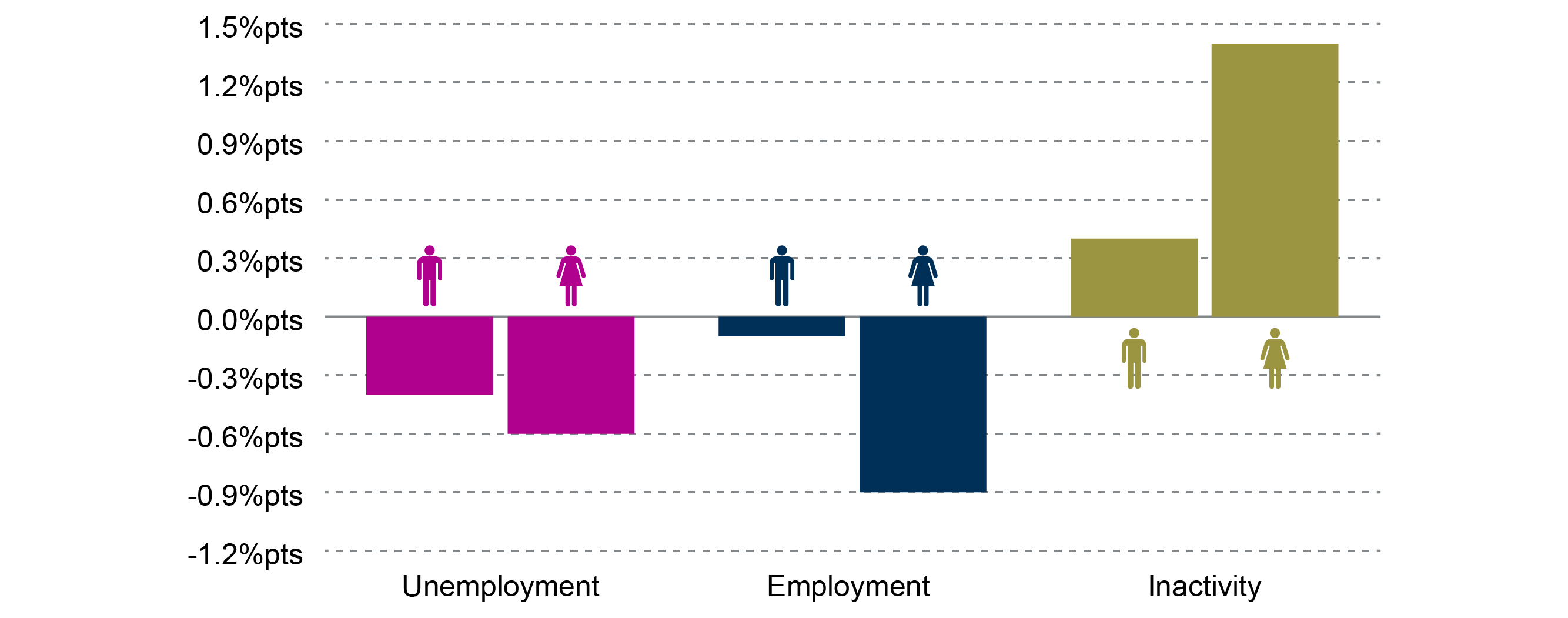 Labour market update: October 2018 | Scottish Parliament