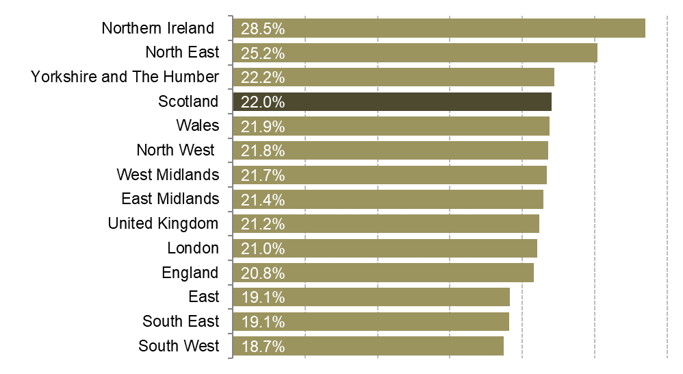Economic Inactivity rates for each region and nation of the UK.