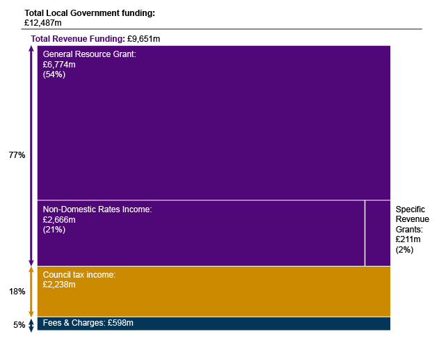 Note: Within Revenue Funding, £9.5m funding was ring-fenced in 207-18 for the Teachers Induction Scheme, Discretionary Housing Payments, and Gaelic.