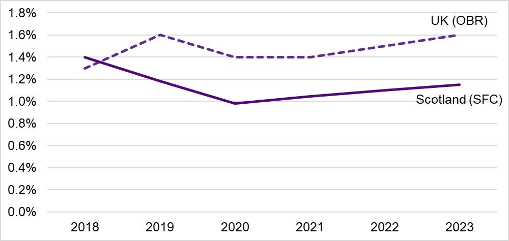 Scottish Budget 2019-20 | Scottish Parliament