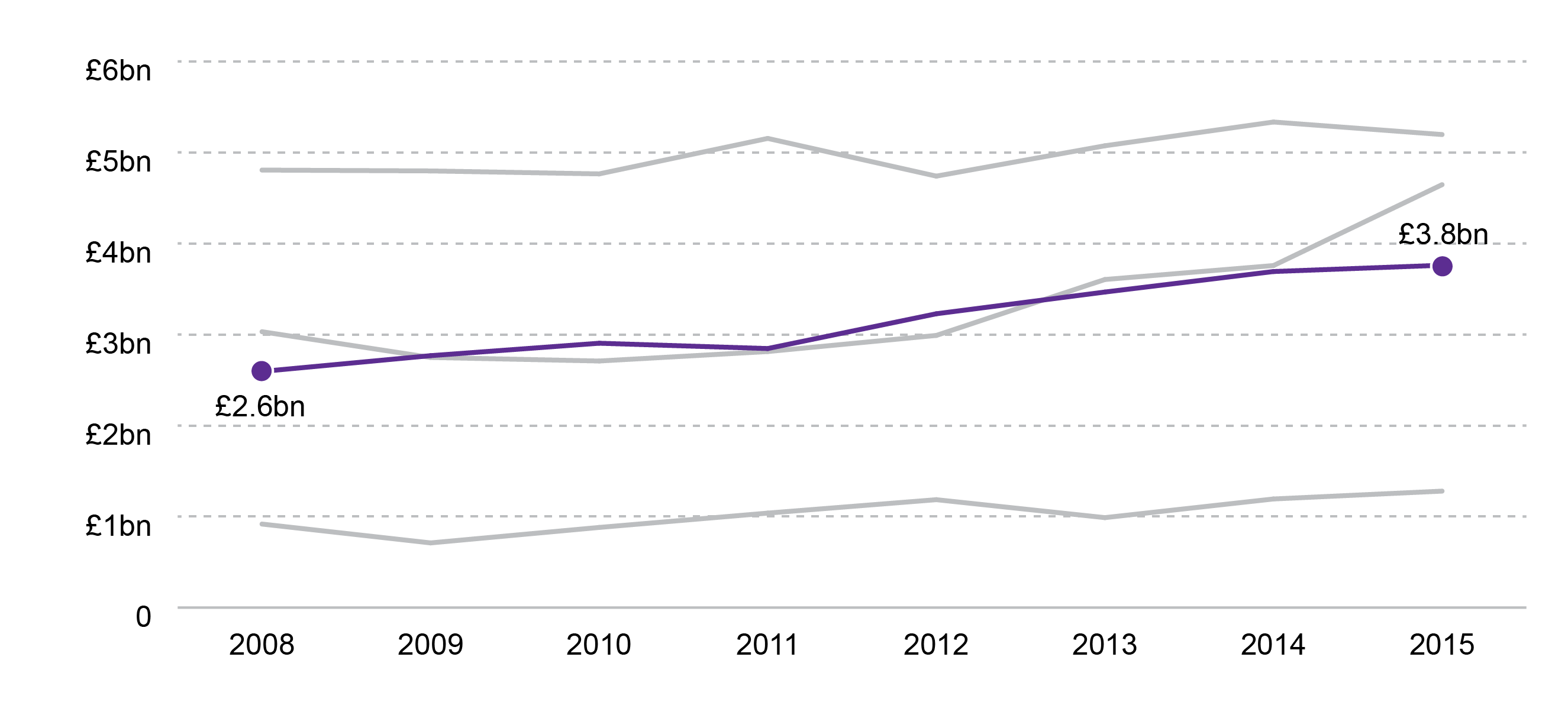 Image: Figure 9. Tourism: Approximate GVA at Basic Prices (£million),  2008-2015 …