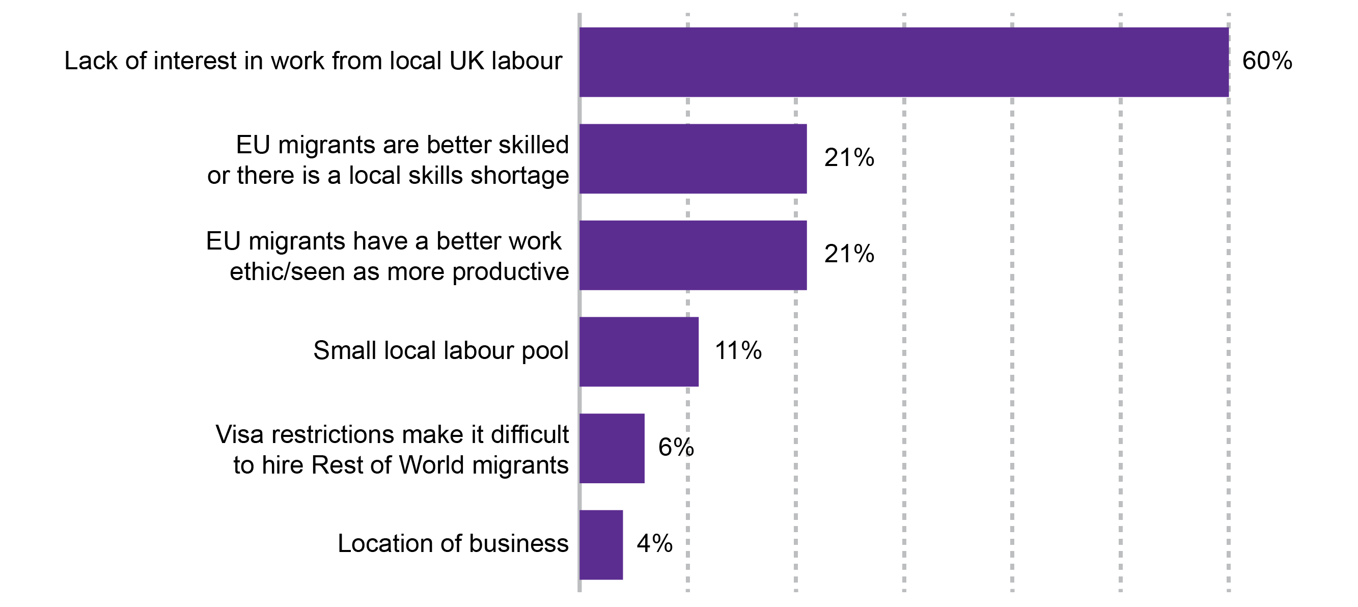 Image: Figure 10. Reasons for hiring non-UK EU workers – Hospitality  industry …