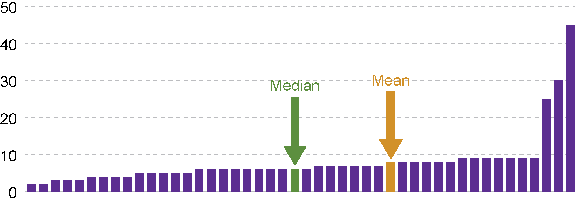 Comparison of the median and mean value for a set of numbers.