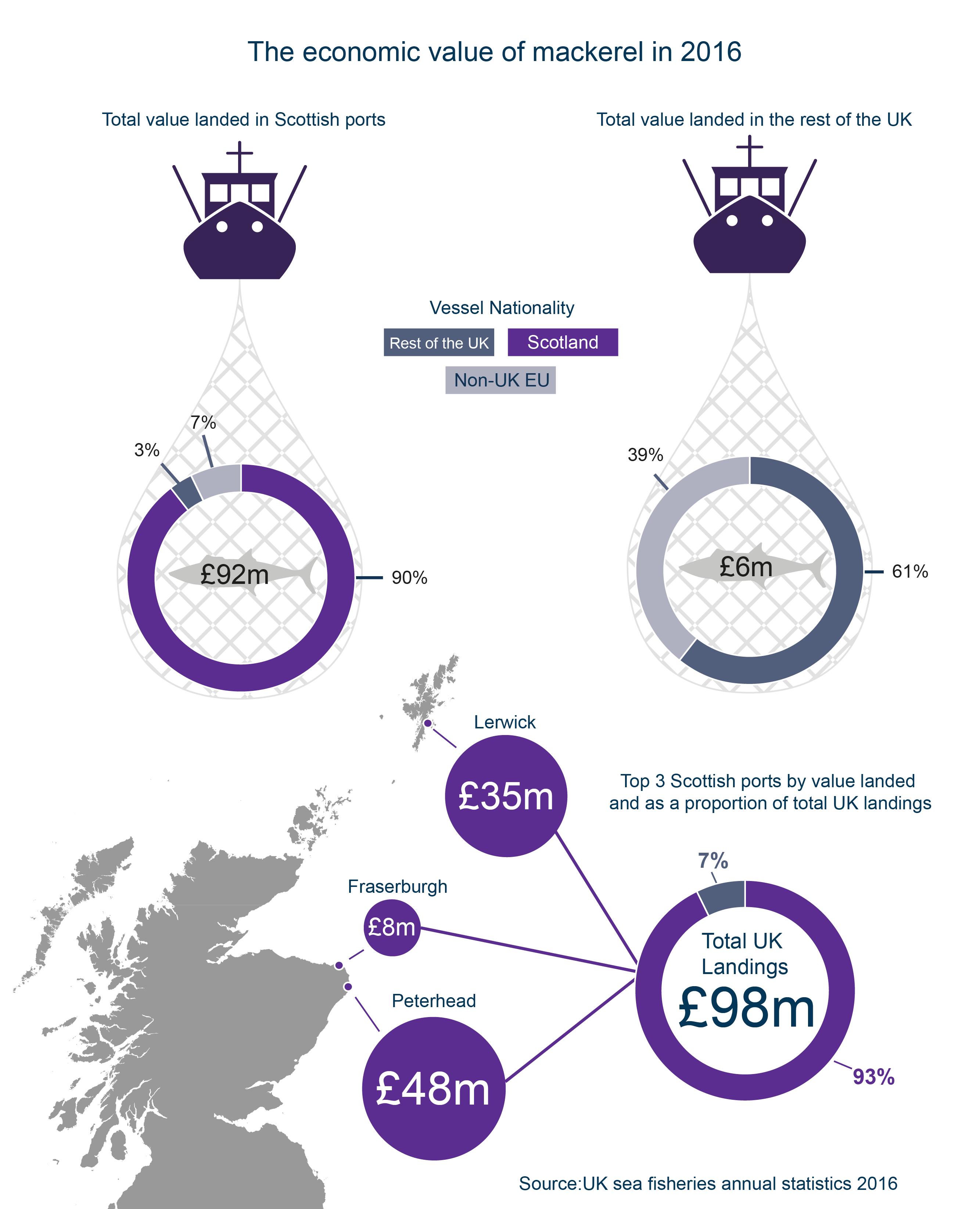 The economic value of mackerel to Scotland