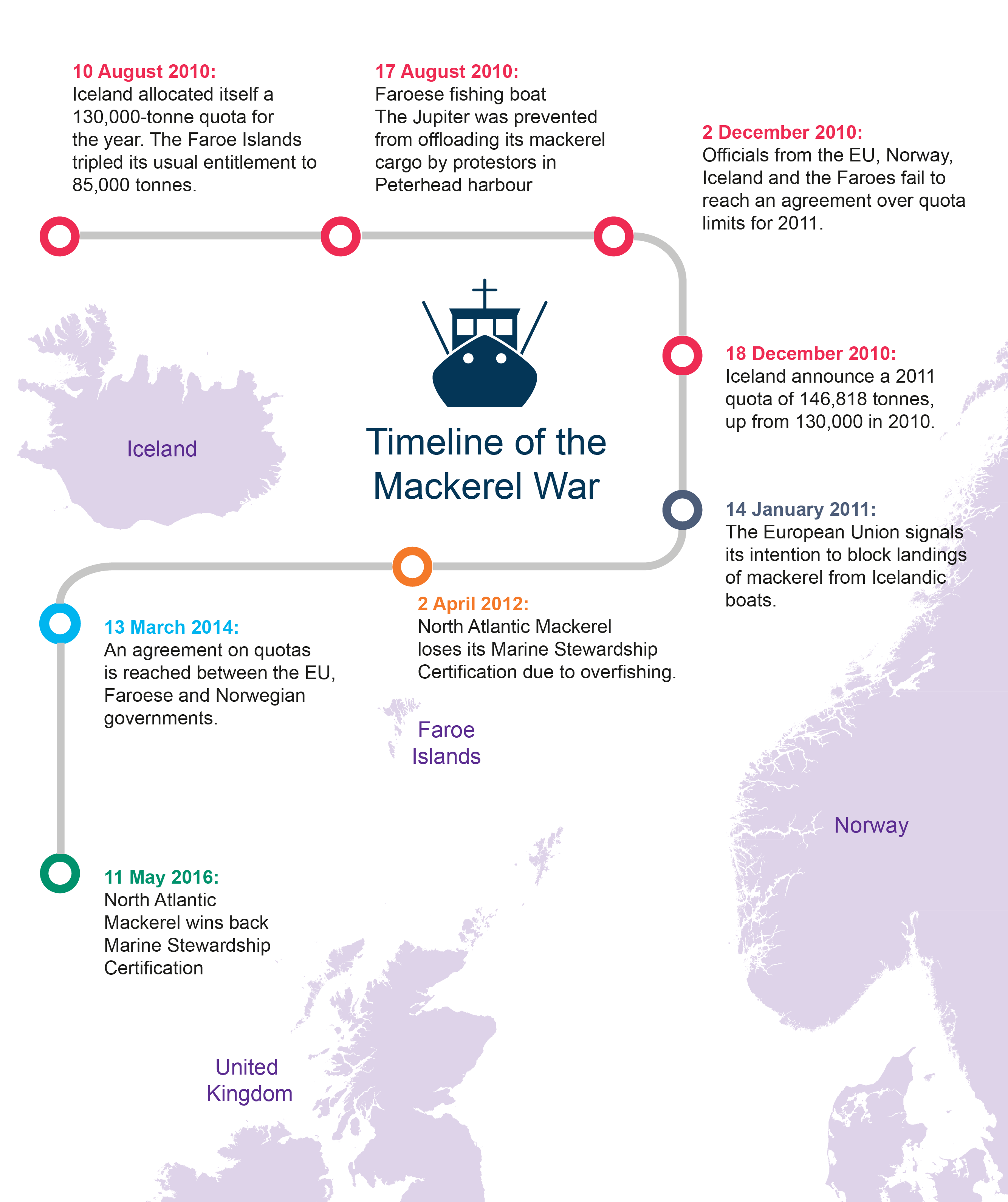Timeline of the Mackerel War