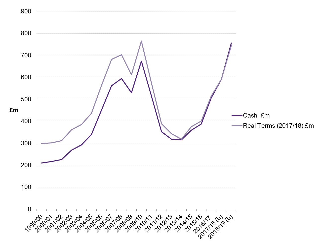 Graph showing the Affordable Housing Supply Expenditure/ Budget, and previous equivalents from 1999/00 to 2018/19