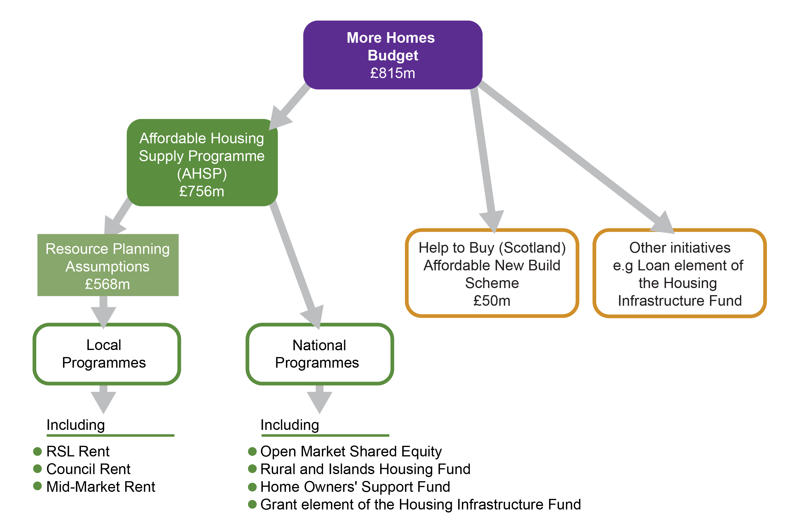 Housing subsidies in 2018 4