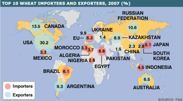 Map of the world showing the top 10 wheat importers and exporters in 2007.