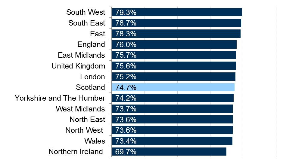 Employment rates for each region and nation of the UK.