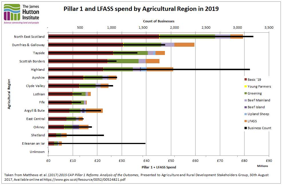 Bar chart showing Pillar 1 and LFASS spend by agricultural region
