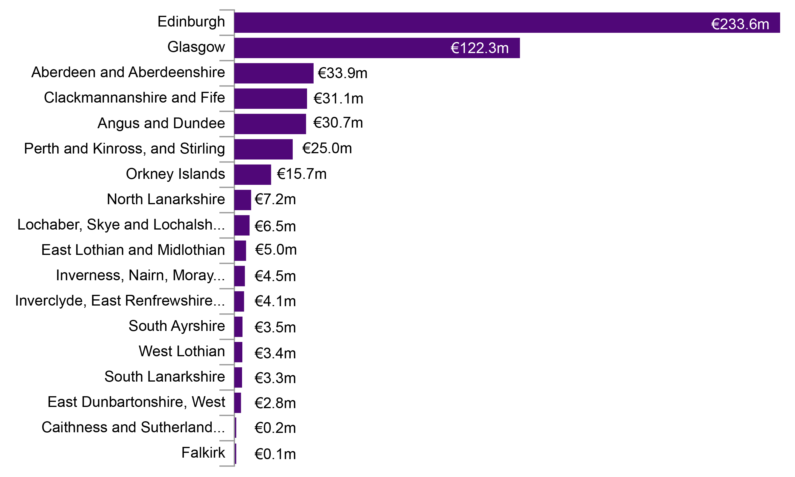 Bar chart showing the value of Horizon 2020 funding by region of Scotland.