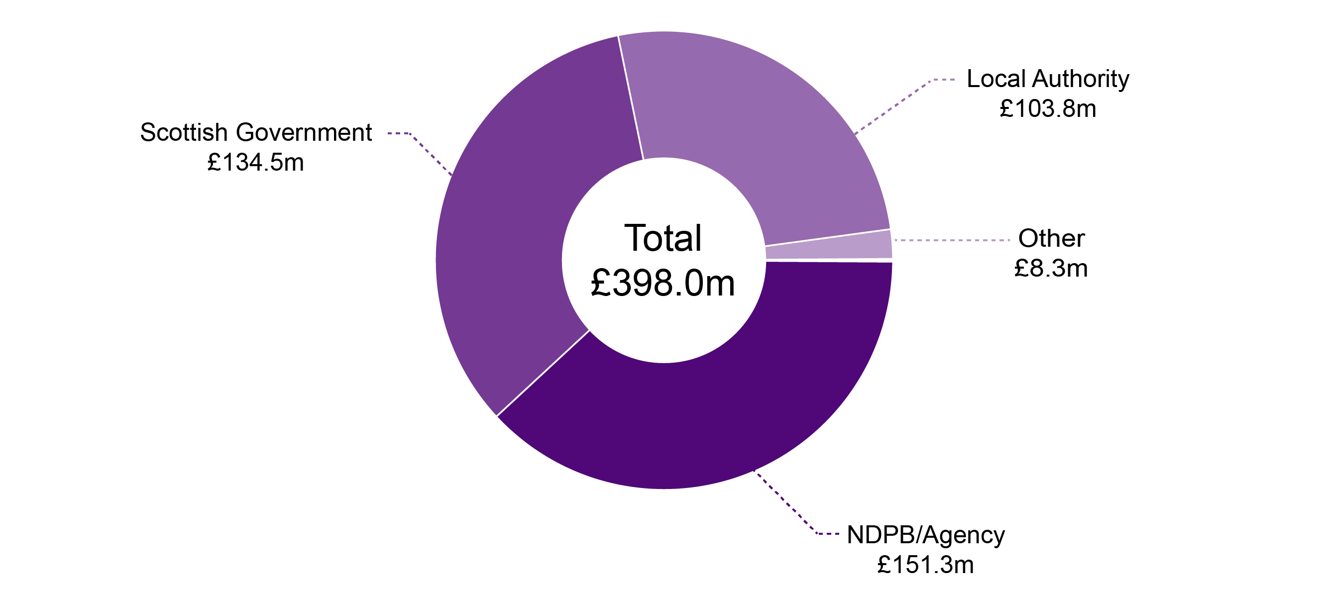 Pie chart of organisations in receipt of ERDF and ESF committed funding.
