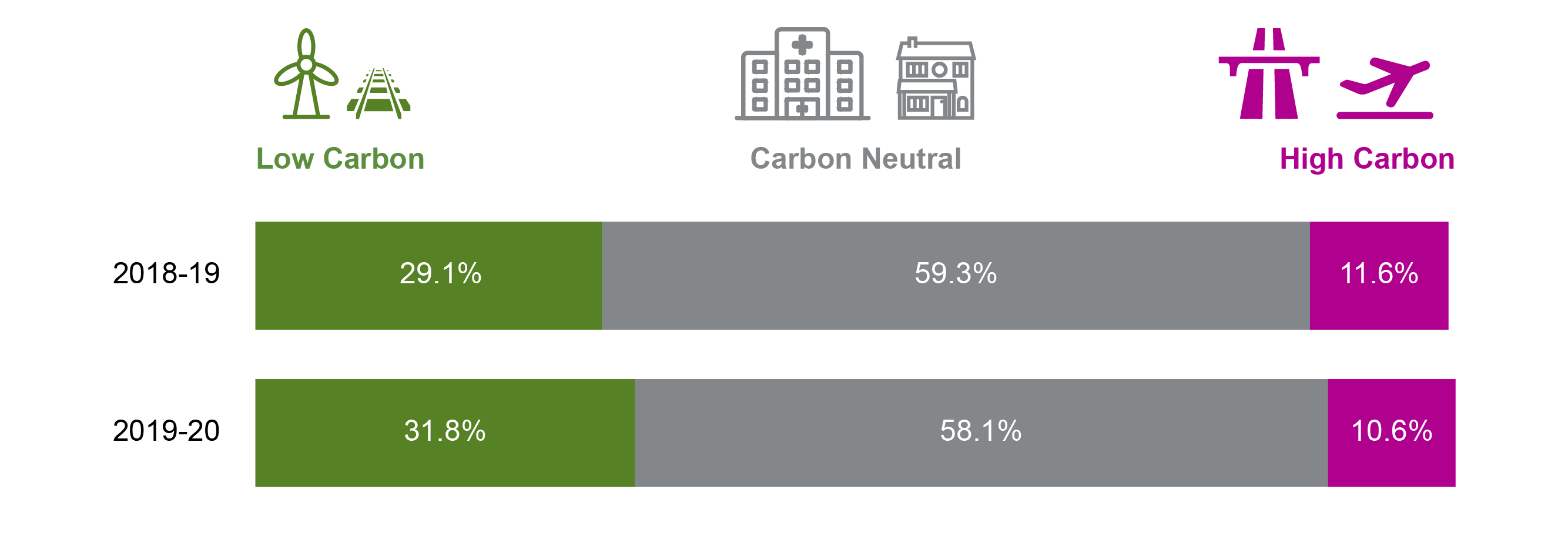 bar graphs showing the proportions of high, neutral or low carbon spend in financial years 2018-19 and 2019-20