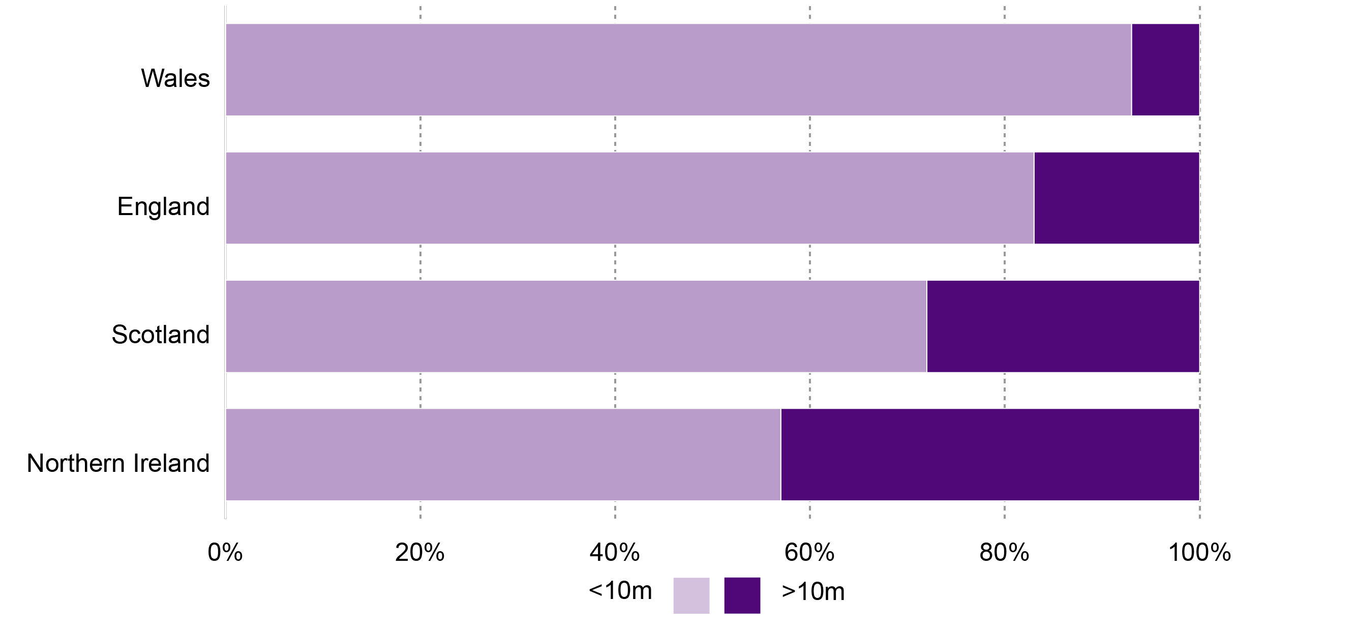 Proportion of UK vessels by length group for each home nation.