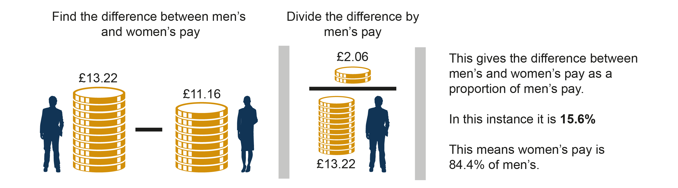 How the gender pay gap is calculated