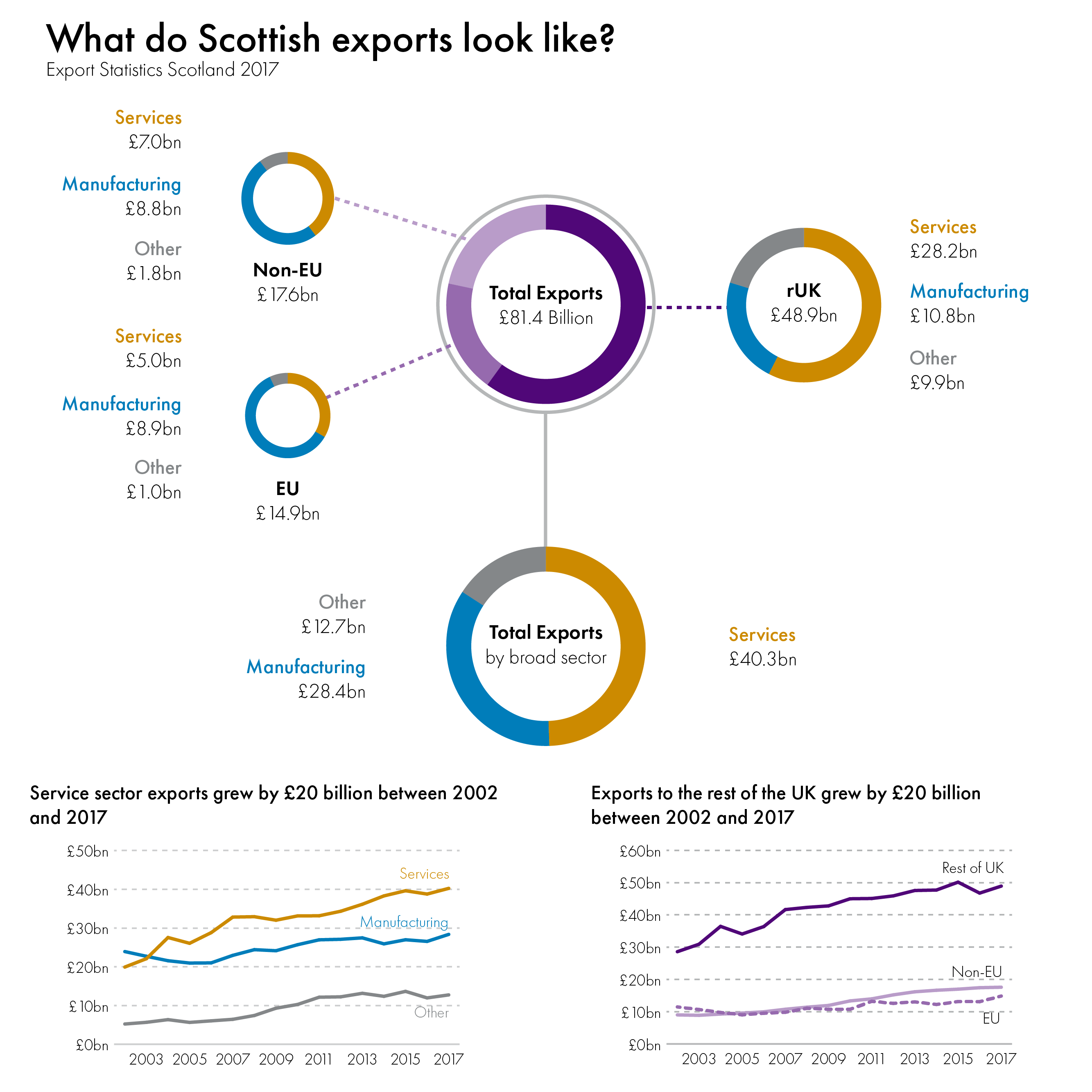 Key statistics from the latest exports statistics Scotland publication.
