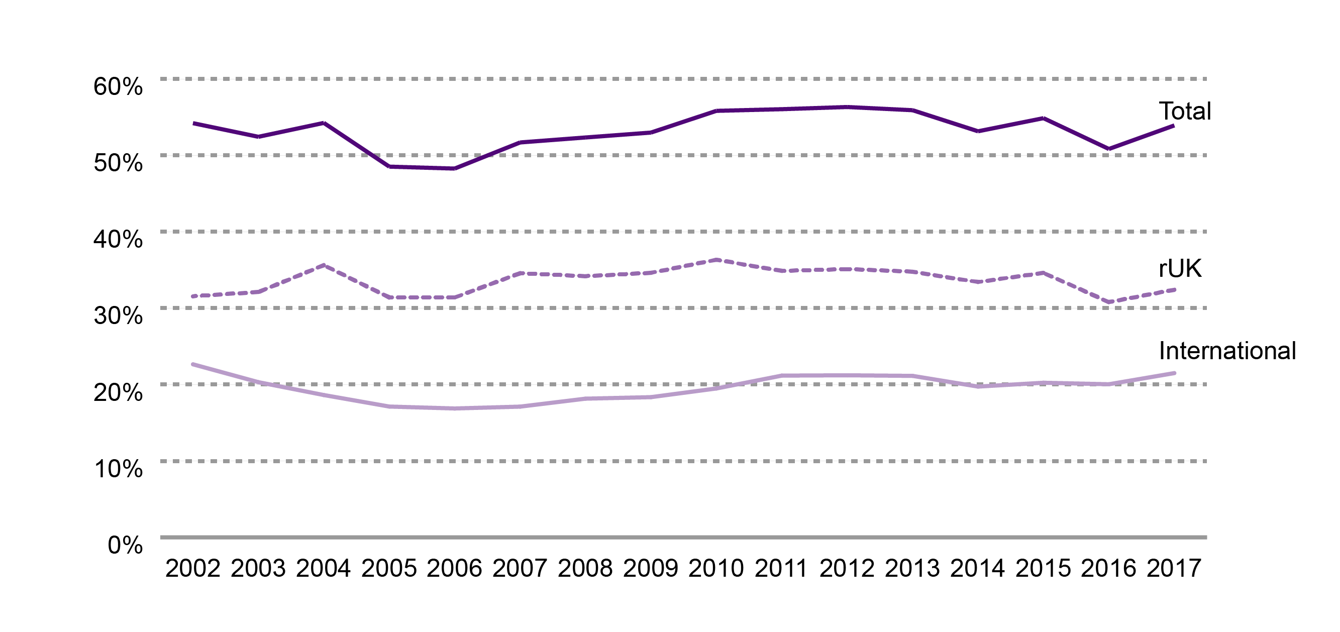 Exports as a proportion of Scottish onshore GDP - 2002 to 2017.