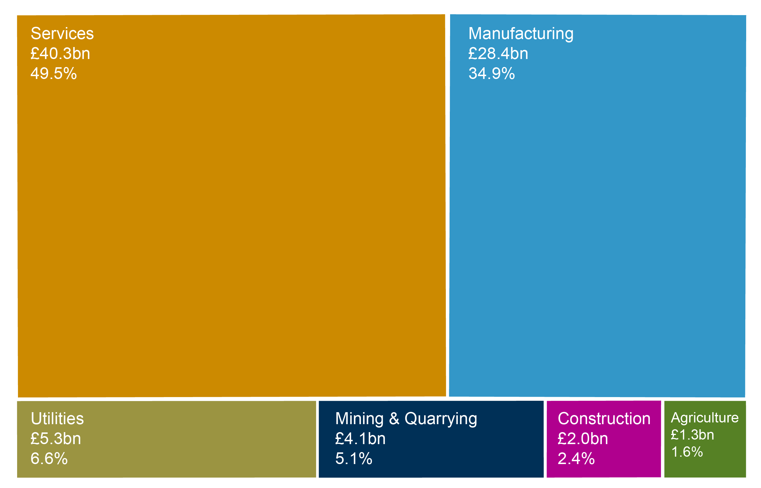 The value of exports by broad sector in Scotland in 2017.