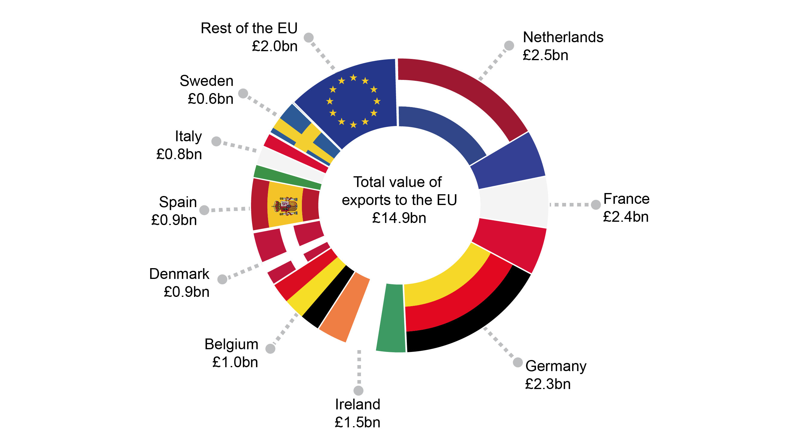 The value of exports to countries in the European Union in 2017.