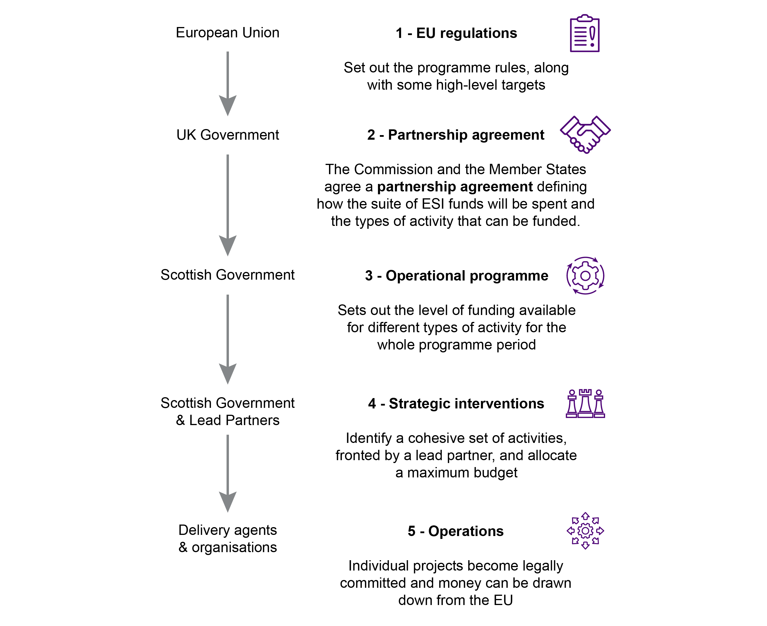 Flowchart describing process of structural fund decision making