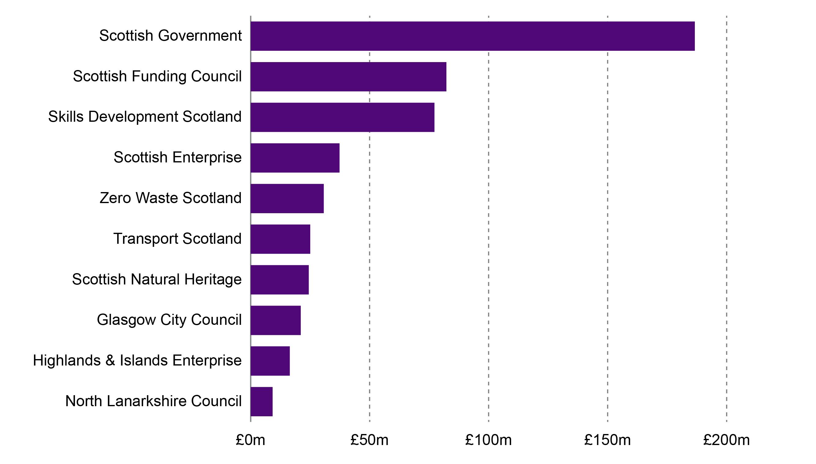 top ten lead partners in Scotland