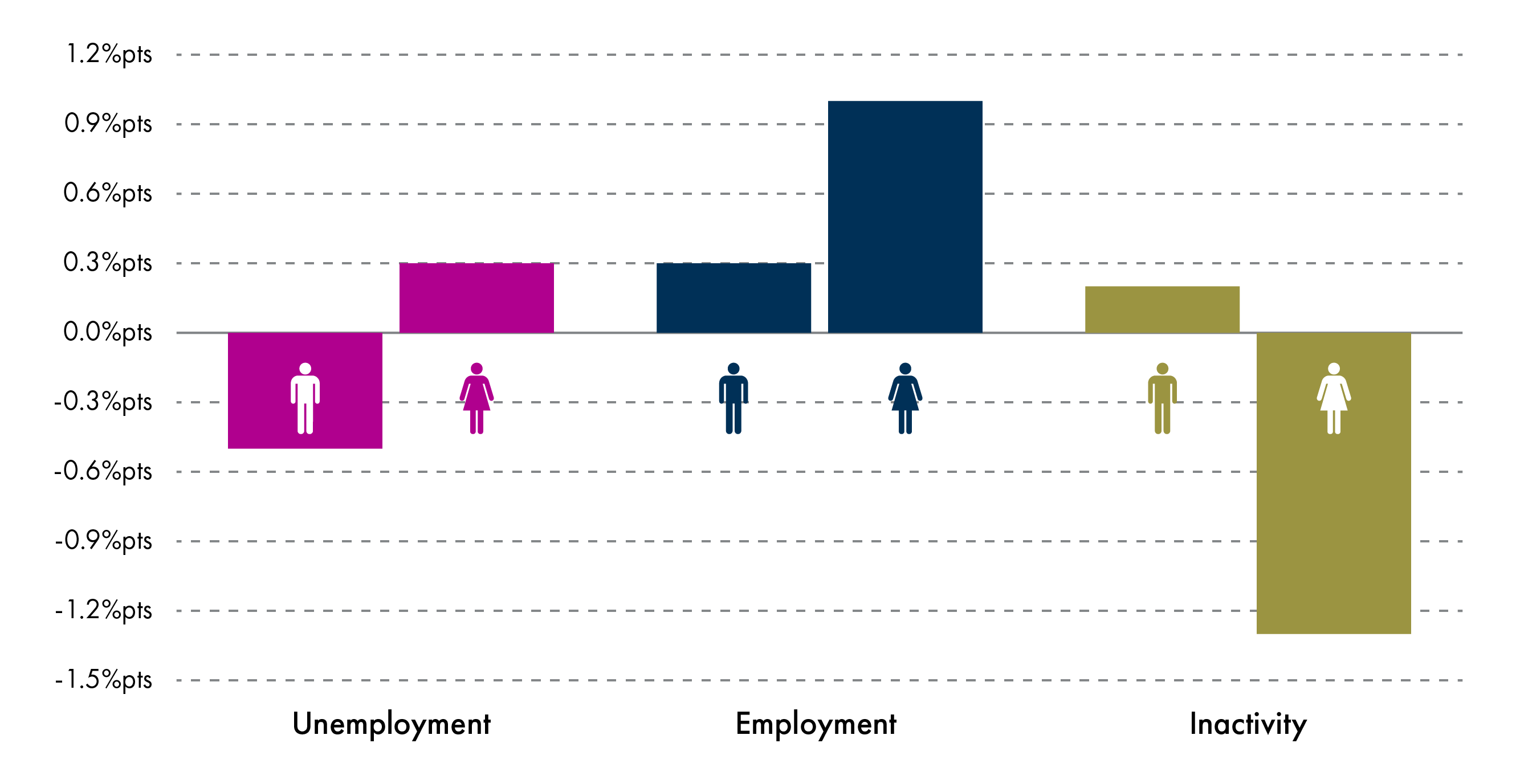 Change in unemployment, employment  and inactivity rates over the quarter by gender.