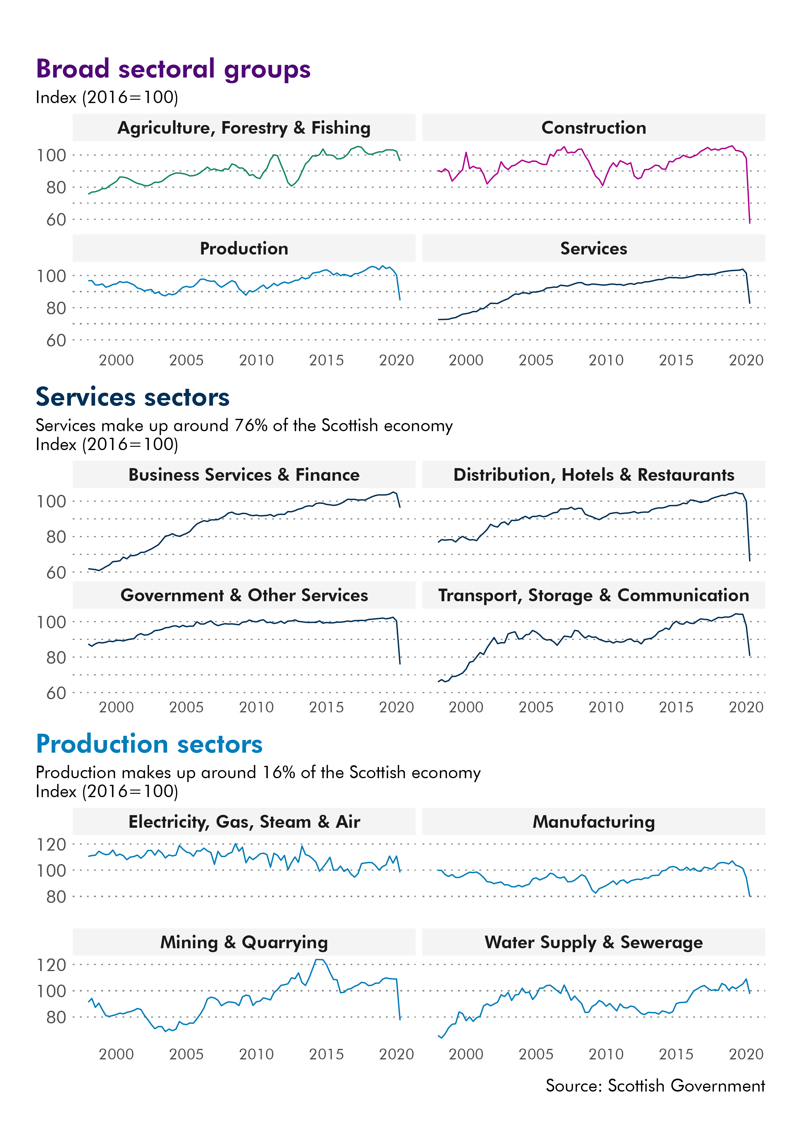 All sectors have seen large falls in output since the start of 2020. Of the broad sectors, construction has seen the largest fall. In general, service sectors have been harder hit than production sectors.