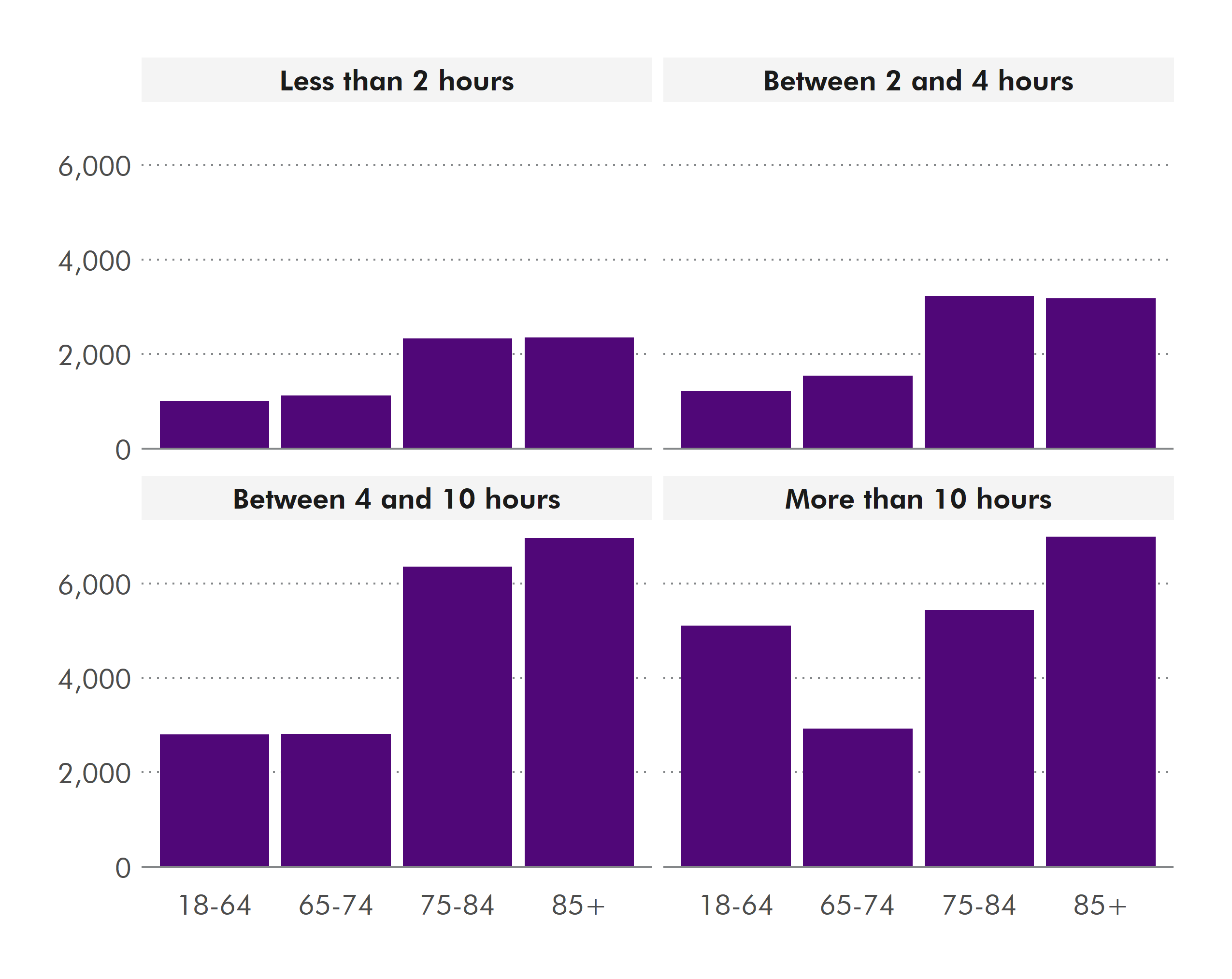 This chart shows that those most of those who receive care are over 75. This group also get the most help (more than 10 hours a week). But around 5000 people younger than 64 also get more than 10 hours help a week.