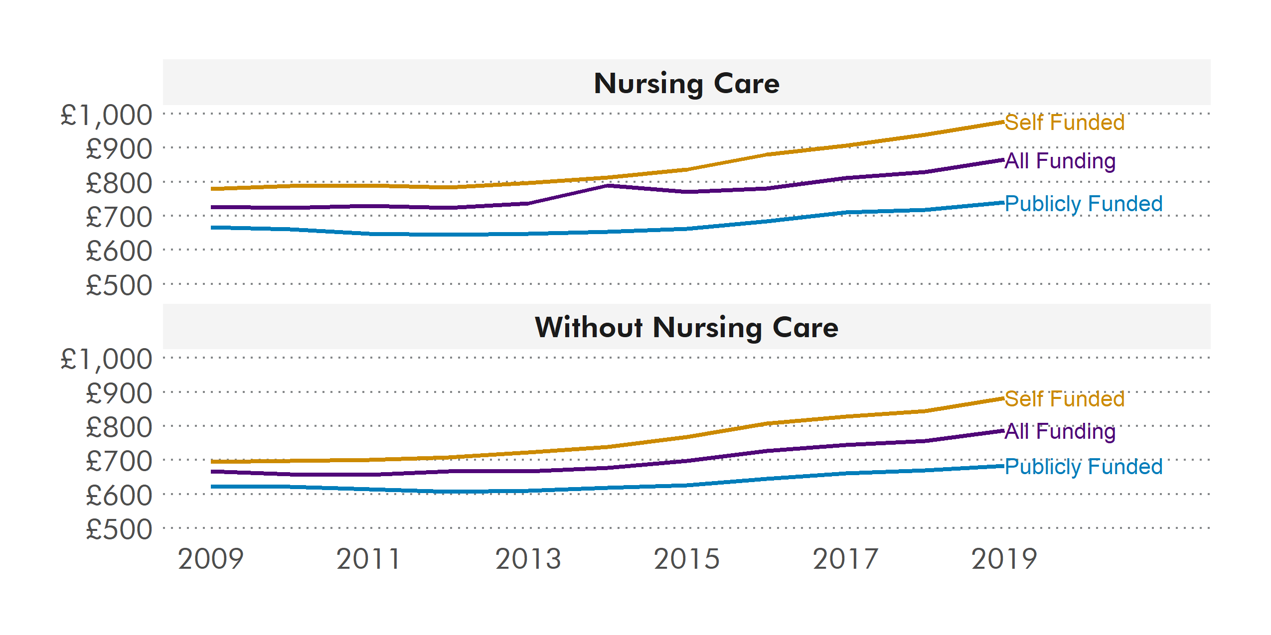 These graphs shows the weekly cost of staying in a care home with and without nursing care. It also shows that the cost is higher for the people who have to pay for the care home themselves.