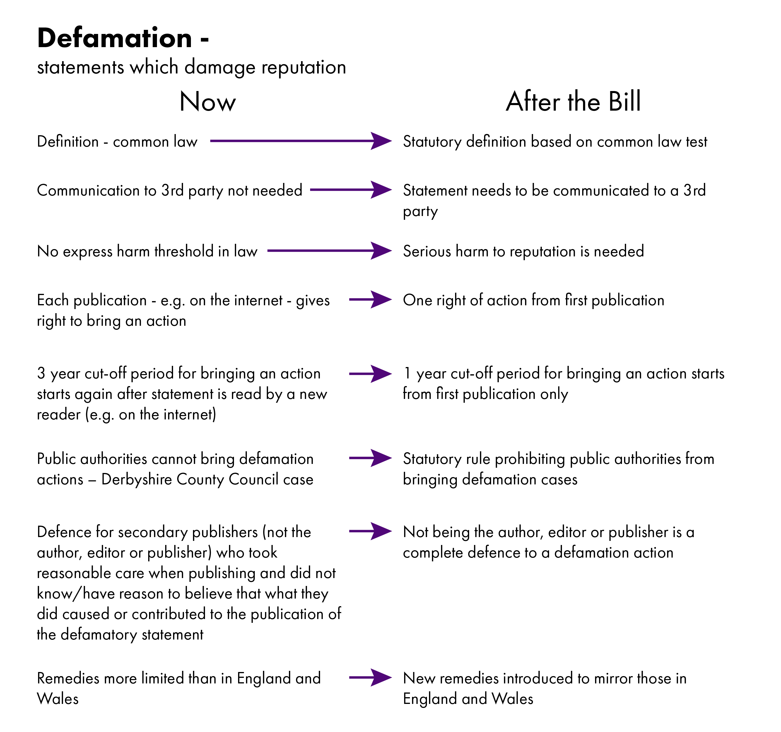 Infographic showing the current law and the main changes proposed by the Bill.