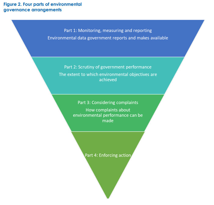 Four parts of environmental governance