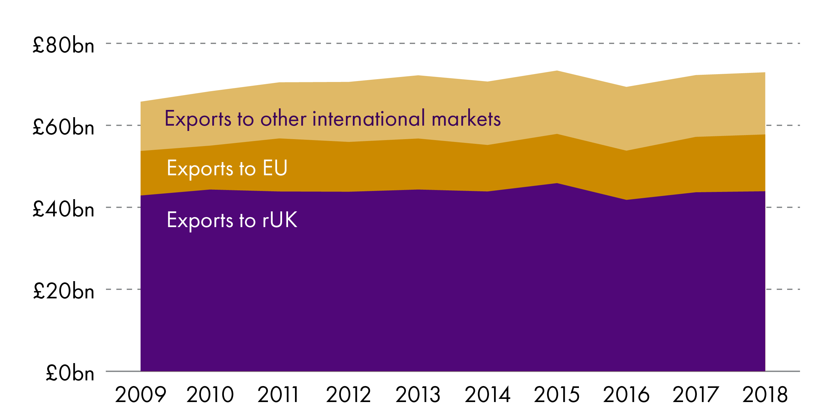 Between 2009 and 2018 exports to the rest of  the UK increased by 2.4% in real terms, while exports to the EU and other international destinations both increased by over 25%