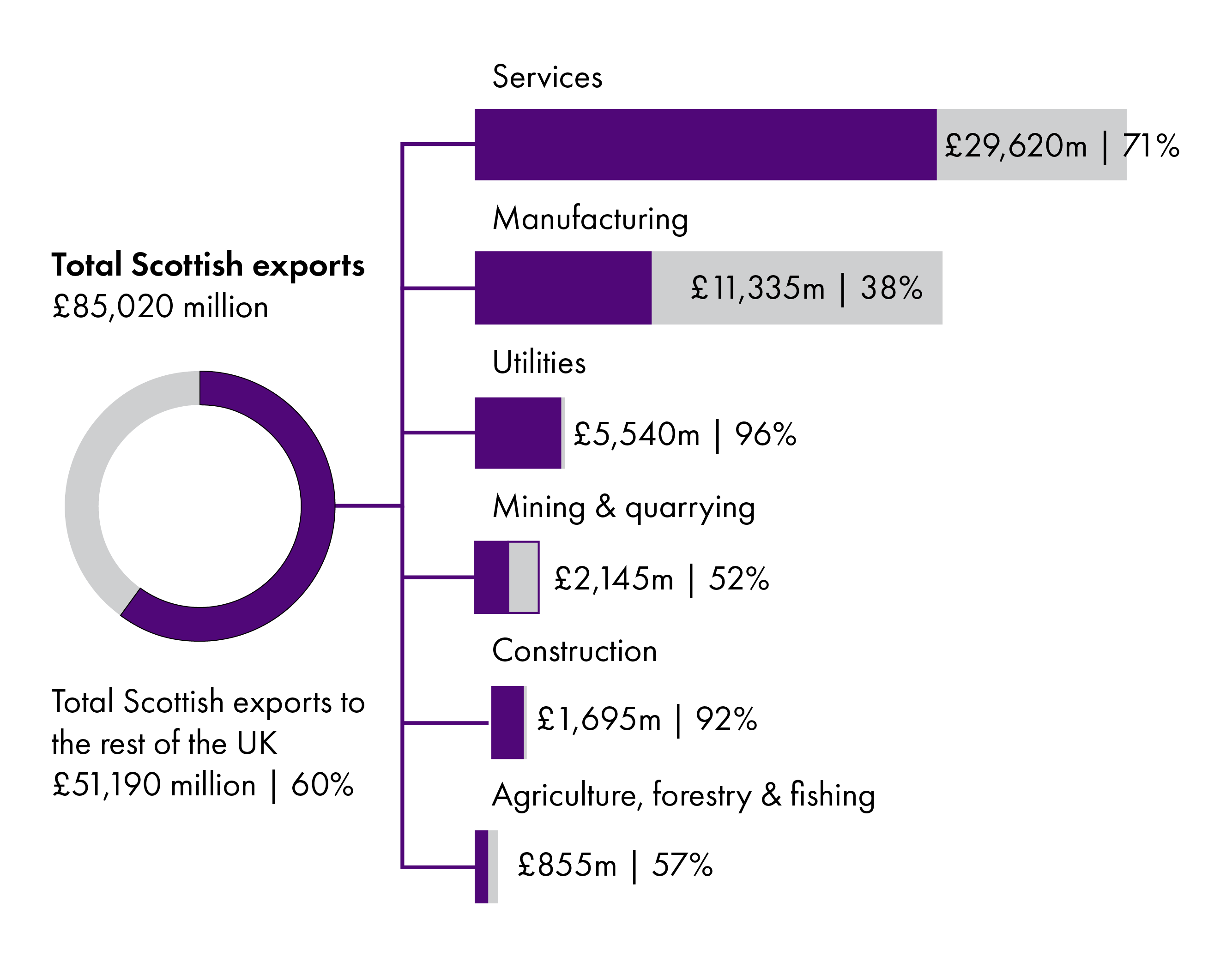 Around £51 billion of Scottish exports were destined for the rest of the UK in 2018 out of a total of £85 billion for all exports . 71% of services exports were sold in the rest of the UK, whilst the figure was 38% for manufacturing exports.