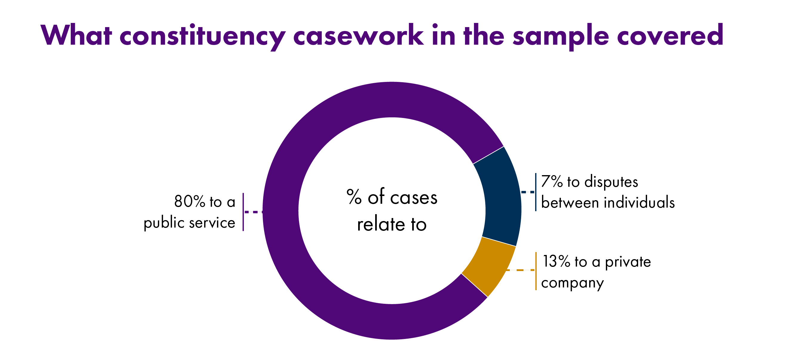 Infographic showing the origins of casework cases, with 80% relating to a public service, 13% to a private company and 7% to disputes between individuals.