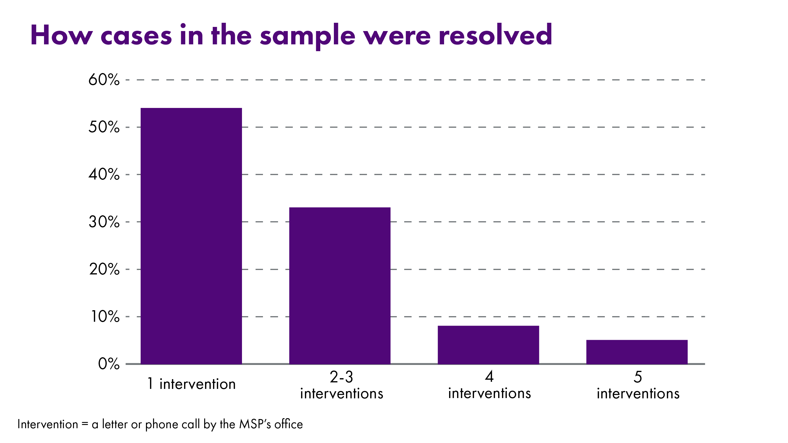 Infographic looking at how constituents' cases are resolved - 54% are resolved after one intervention, 33% need two to three interventions, 8% require four interventions and 5% require more than five interventions.