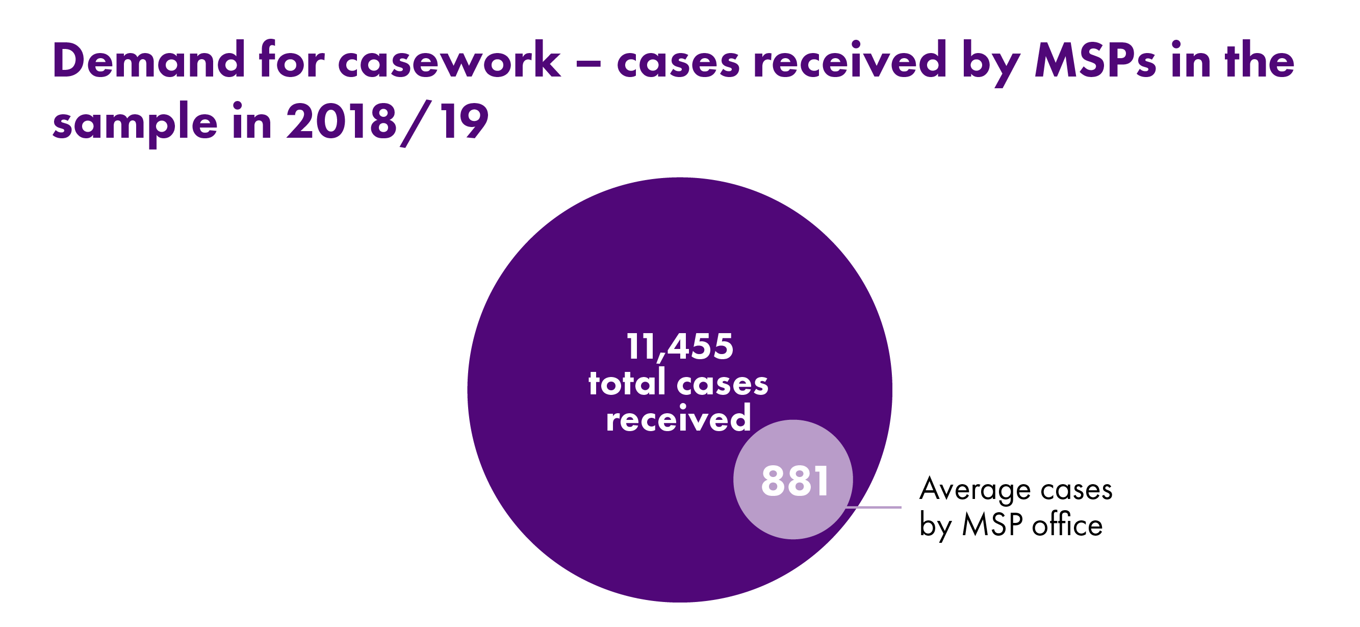 Infographic showing cases received by MSPs in the sample in 2018/19.  A total of 11,455 cases were received, with an average of 881 per office.