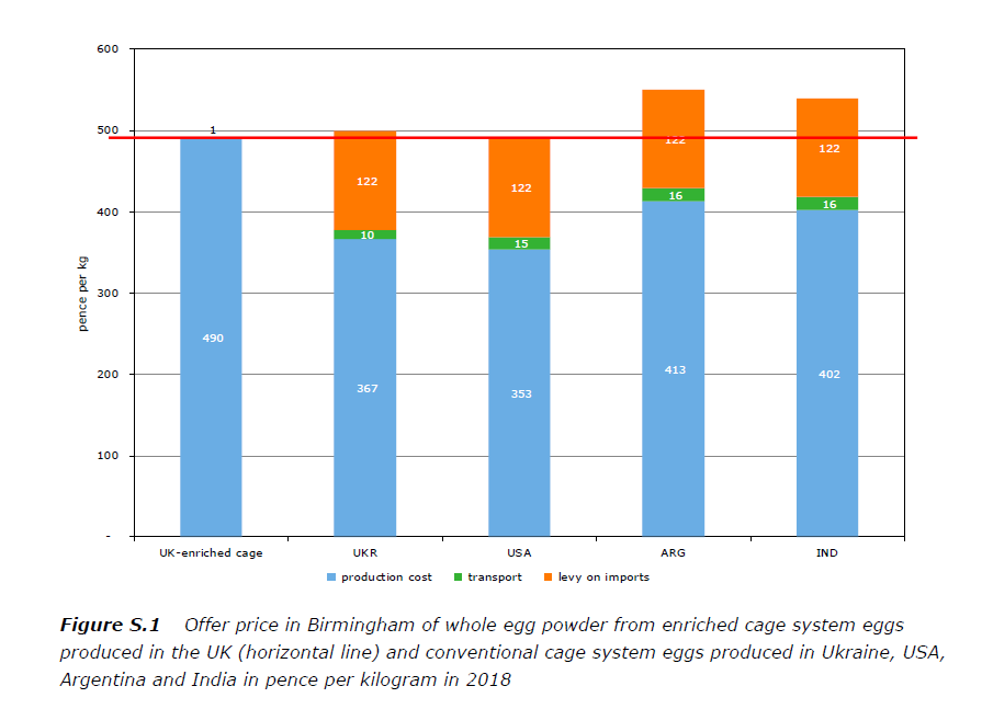 Offer price in Birmingham of whole egg powder from enriched cage system eggs produced in the UK and conventional cage system eggs produced in Ukraine, USA, Argentina and India in pence per kilogram in 2018