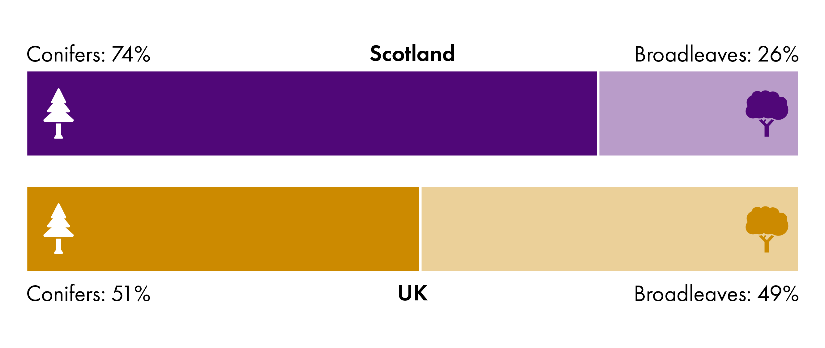 74% of Scottish woodland is coniferous. UK coverage of coniferous woodland is 51%
