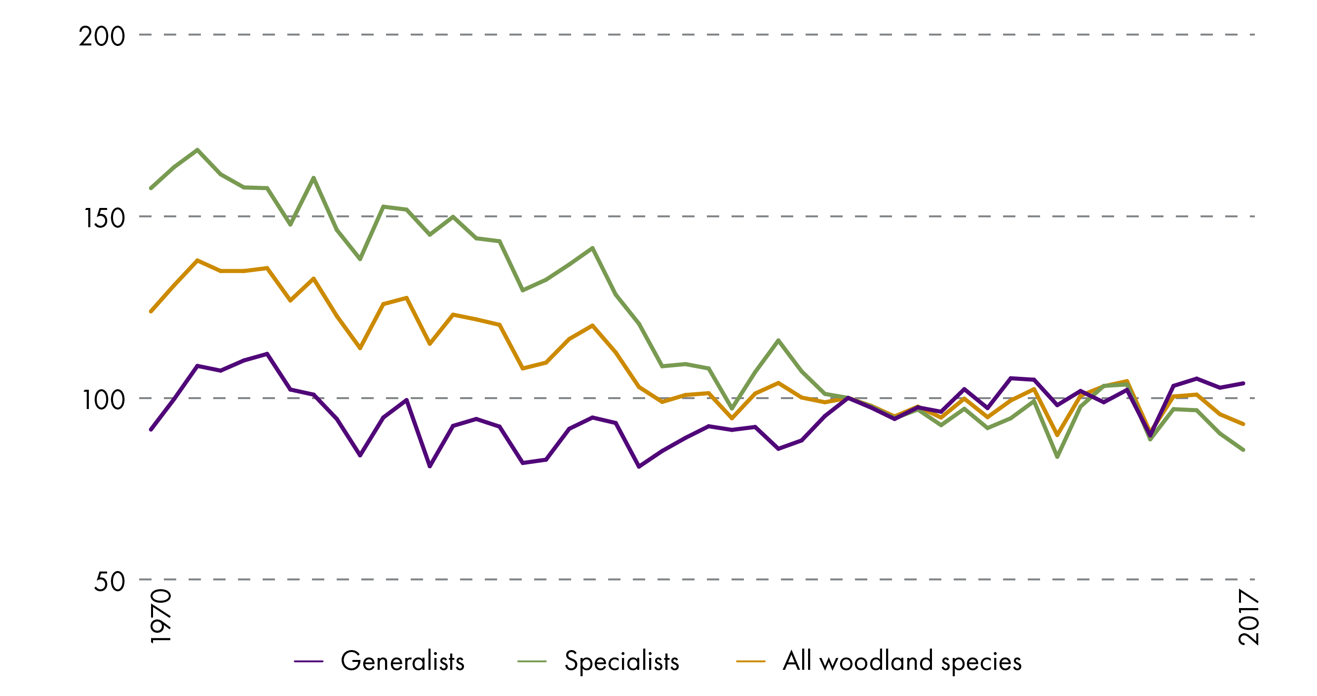 All woodland bird species have been decreasing since the 1970s