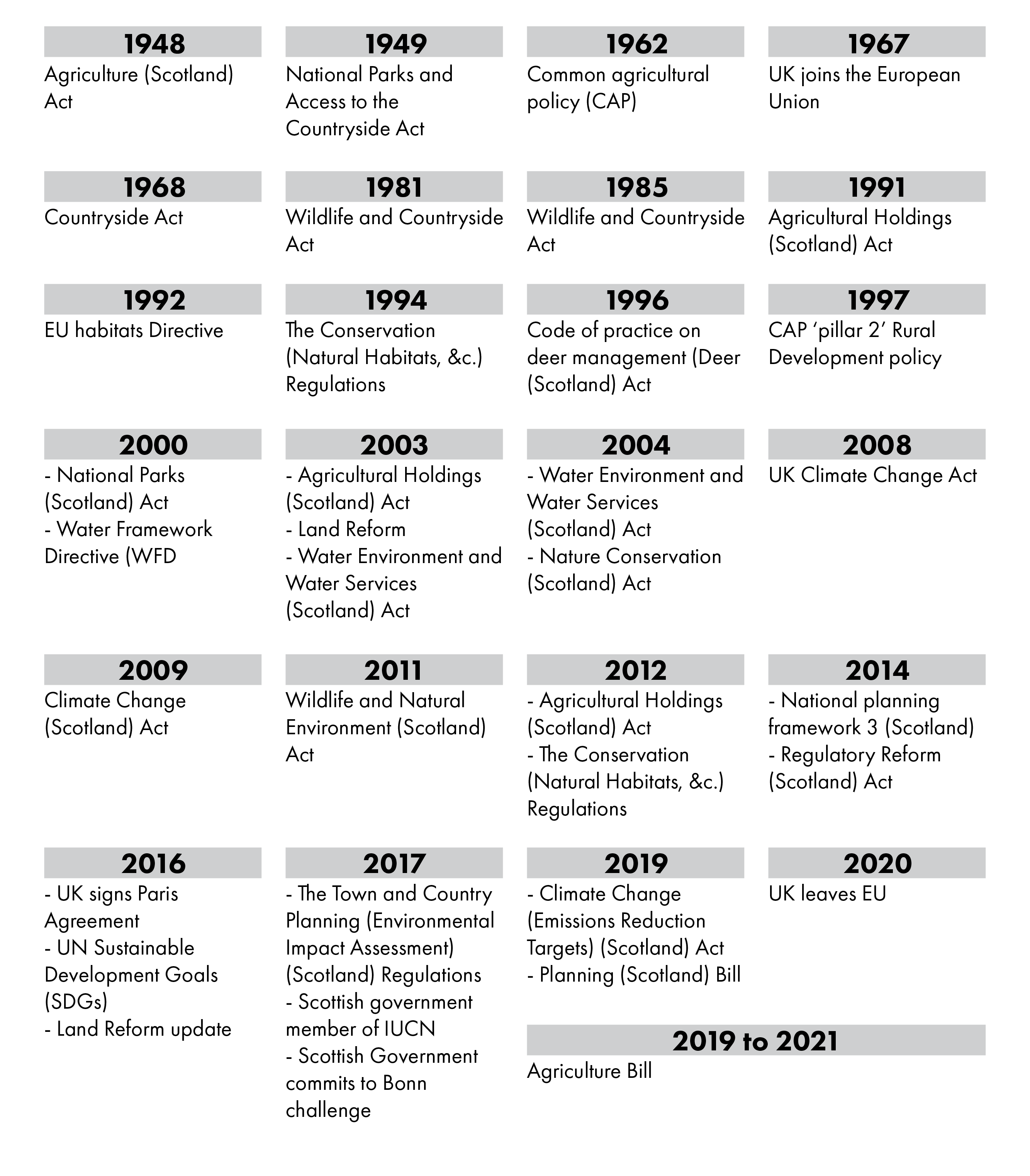 Key policies, Acts and strategies that have occurred since 1948