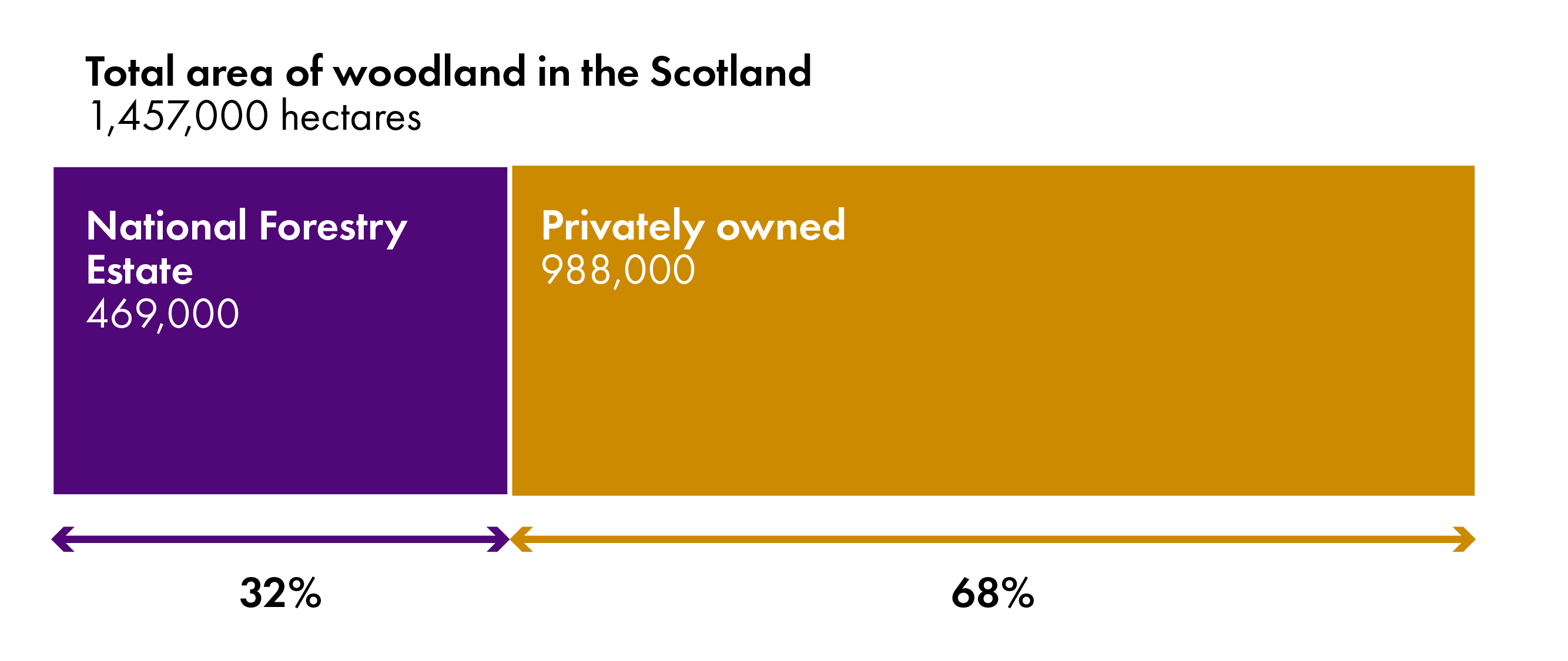 The majority of Scotland's woodlands are privately owned