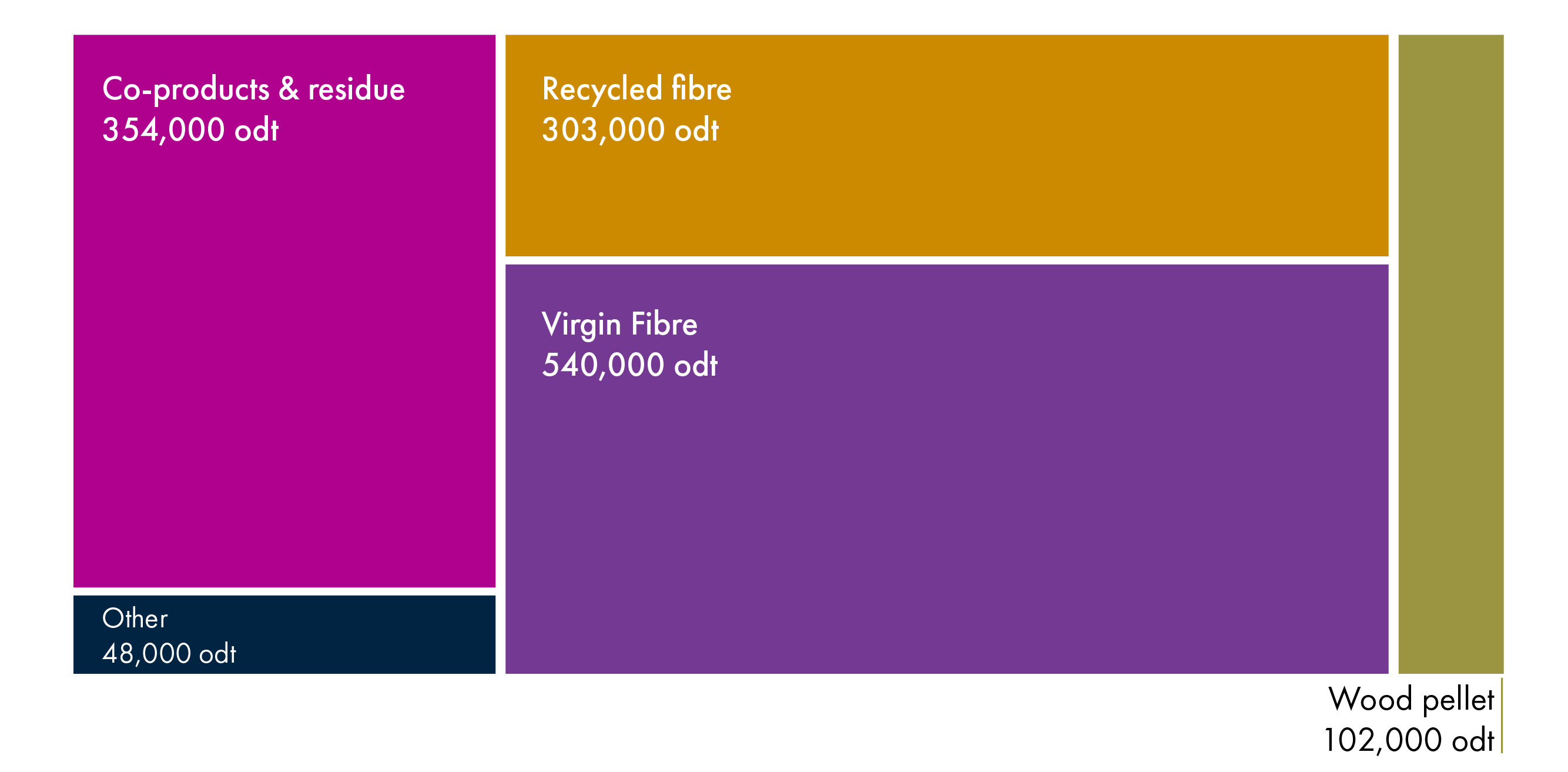 The greatest proportion of woodfuel used in Scotland in 2018 was virgin fibre