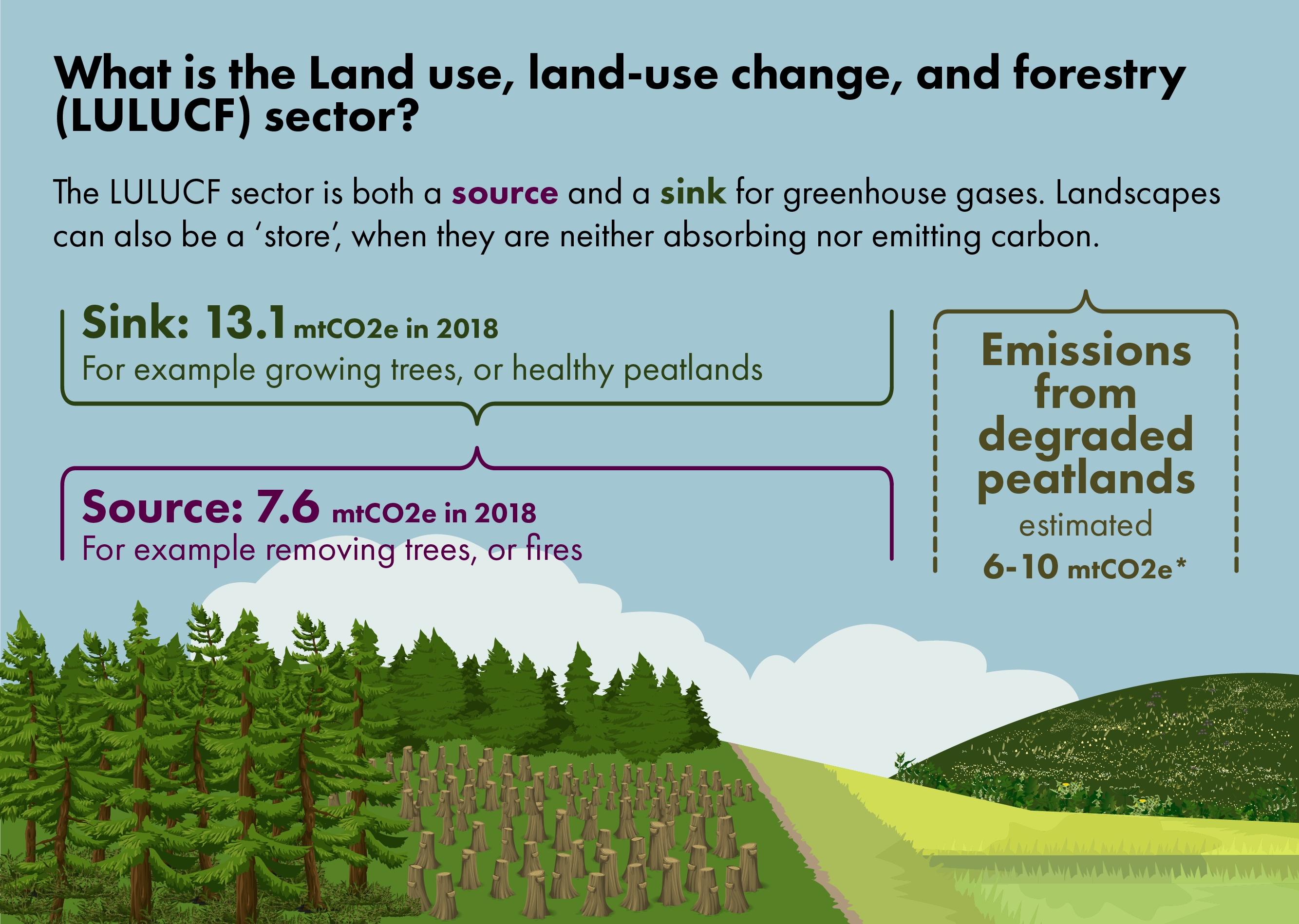 The land use, land use change and forestry sector can be both a sink and a source of greenhouse gas emissions. It can also be a store, when it is neither emitting or sequestering carbon. Activities such as growing trees, or healthy peatlands sequester carbon, while removing trees or fires emit carbon from land. In 2018, the land use, land use change and forestry sector emitted 7.6 million tonnes of carbon dioxide equivalent, but sequestered 13.1 million tonnes. To add to this, there are 6 to 10 million tonnes that are still to be accounted for, these are for emissions from degraded peatlands.