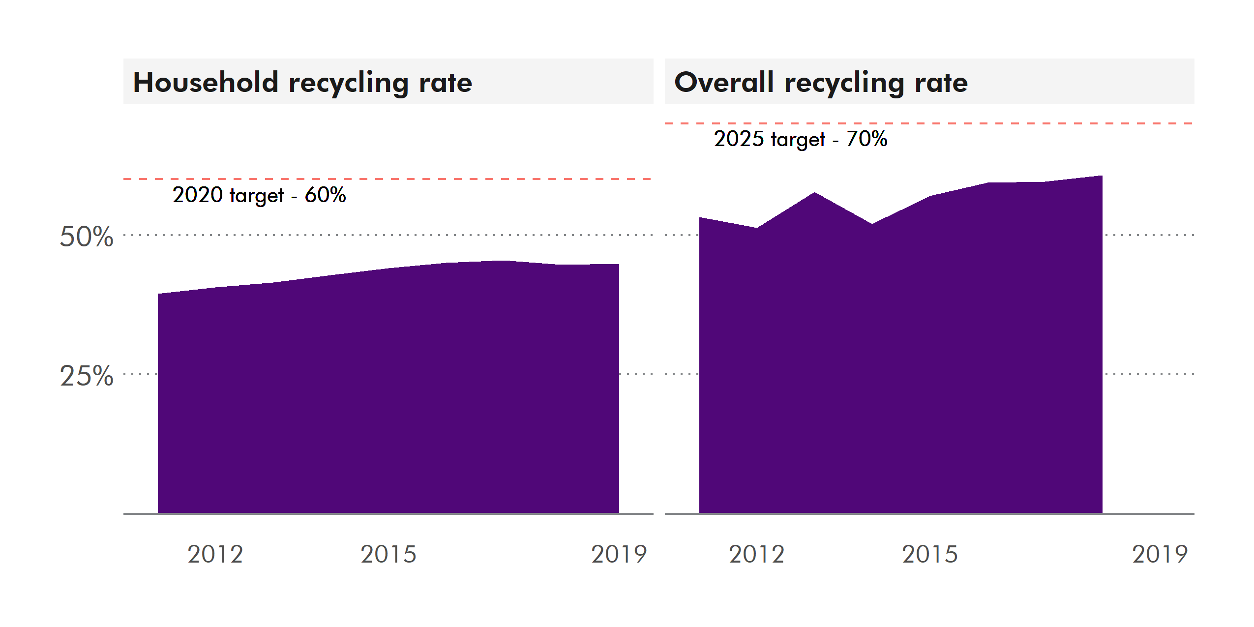 The recycling rate for all waste in 2018 was 60.7%, an increase from 59.6% of waste recycled in 2017. In 2018 the household waste recycling rate was 44.7%, a decrease from the 45.5% rate achieved in 2017.